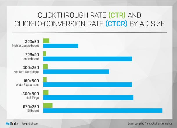 اندازه تبلیغات و تاثیر آن بر موفقیت کمپین تبلیغاتی شما