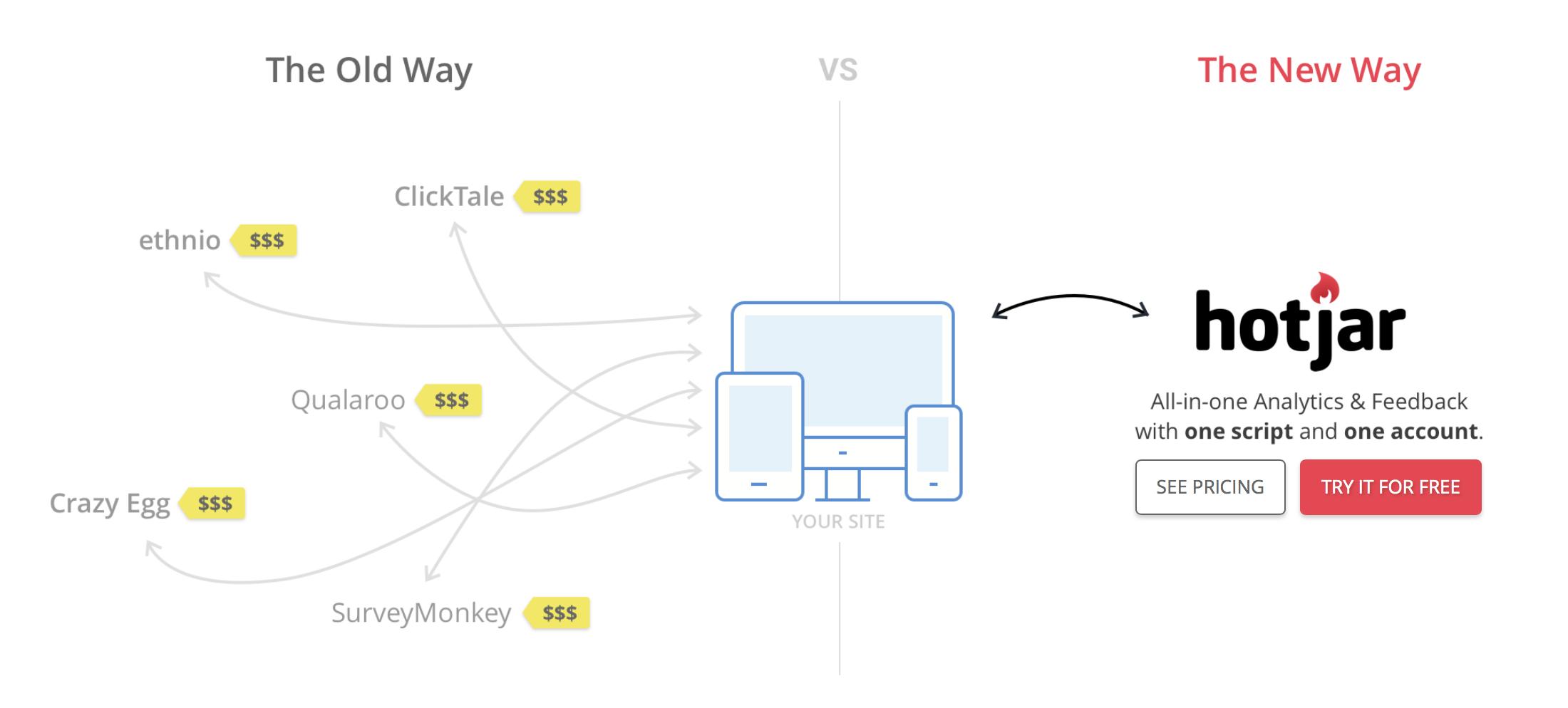 hotjar به کارآفرینان کمک می کند تا عملکرد کاربران را بر روی سایت خود آنلایز کنند